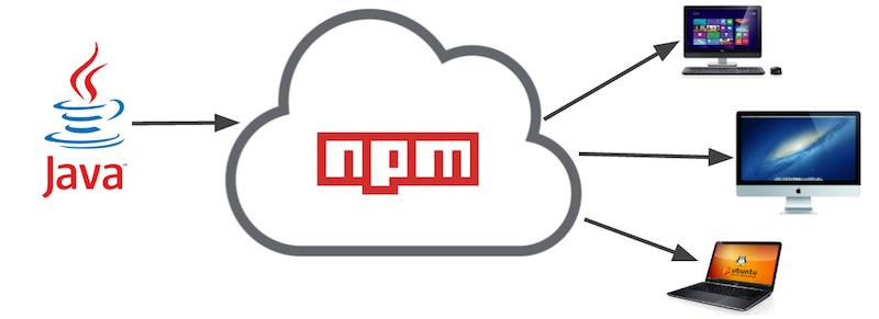 Java no NPM