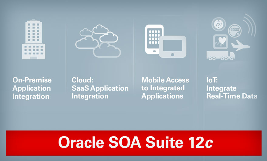 SOA com Oracle Suite